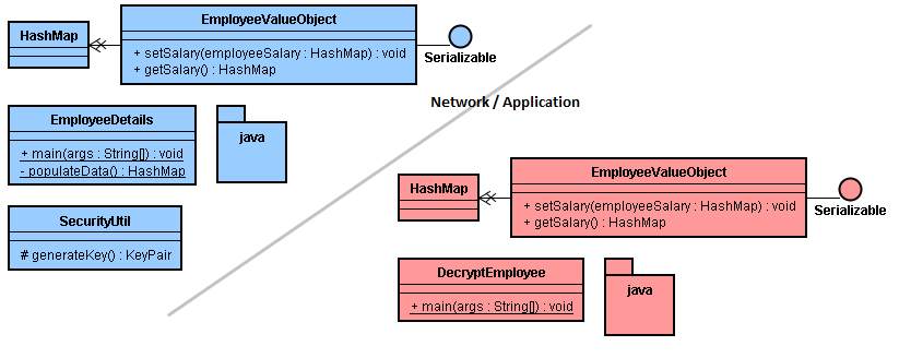 Signing Java Objects for Secure Transfer - Venish Joe Clarence