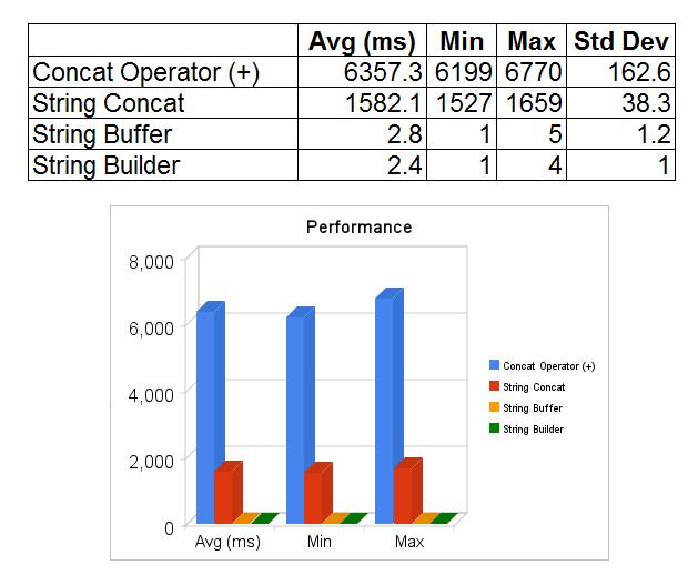 Java String Concatenation and Performance - Venish Joe Clarence